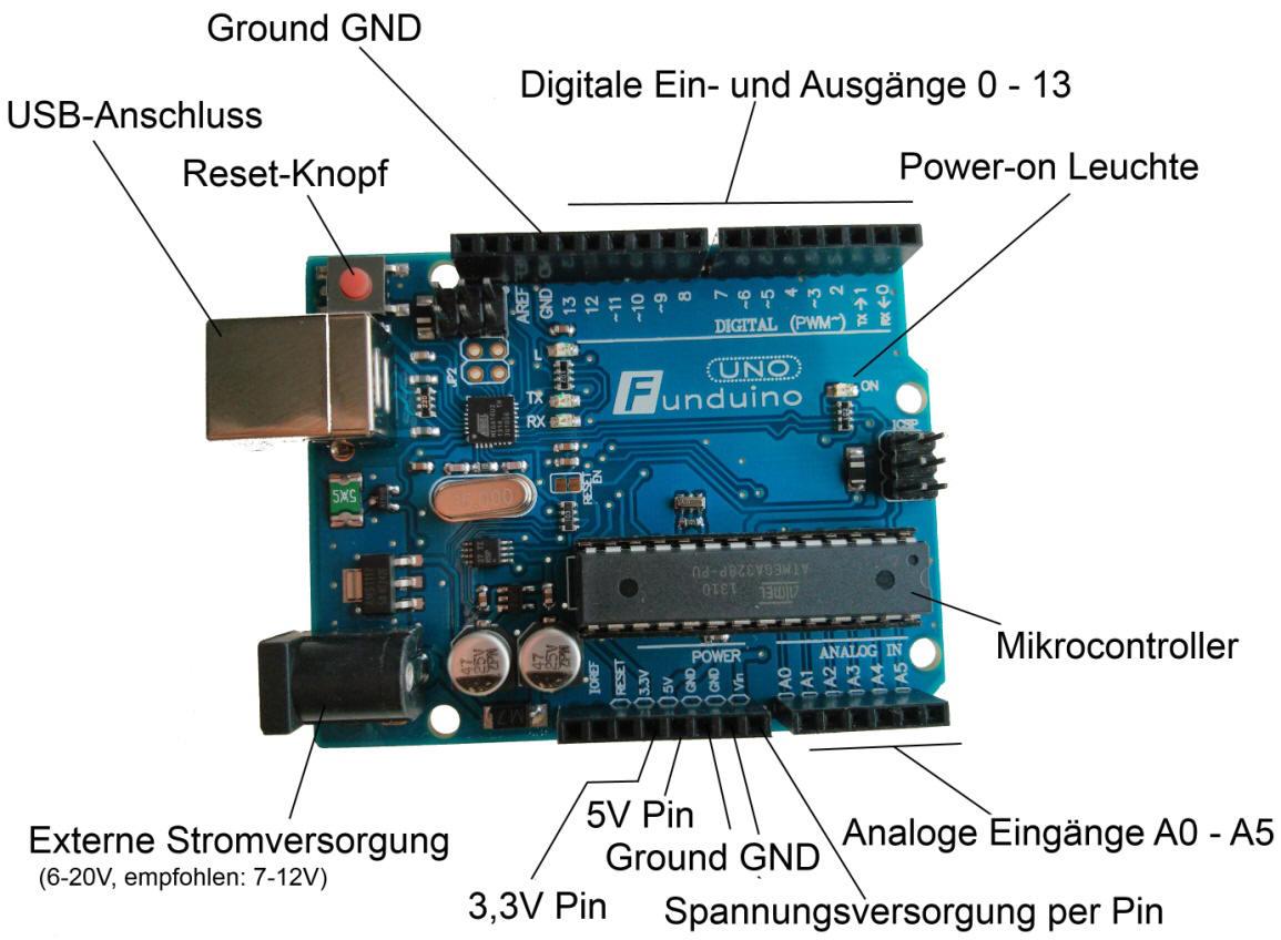 Hardware und software